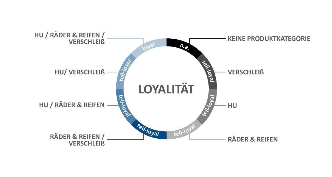 loyalitaet